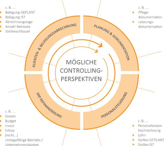 controlling-in-der-sozialwirtschaft-perspektiven-healthblog