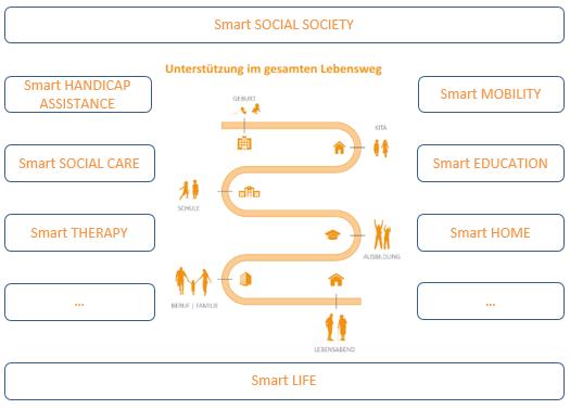 plattformoekonomie-sozialwirtschaft-healthblog-akquinet